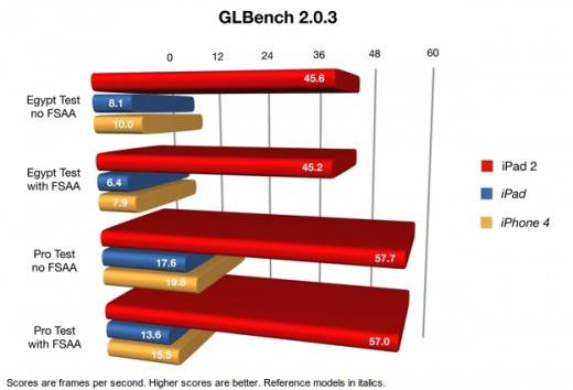 Тест iPad 2 GL Bench