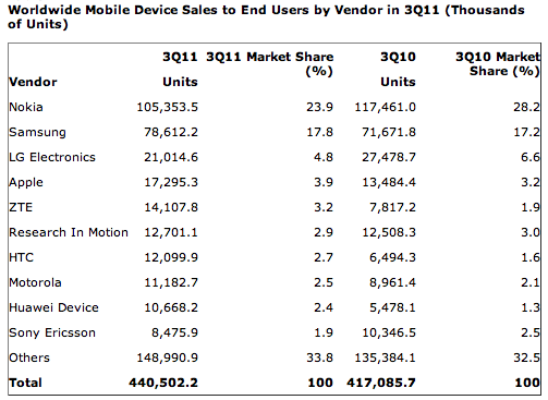 gartner-q311-worldwide-handset-sales