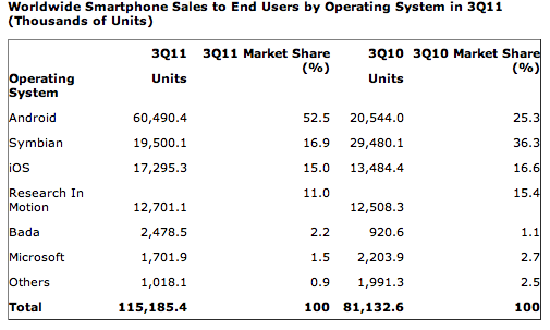 gartner-q311-worldwide-smartphone-sales