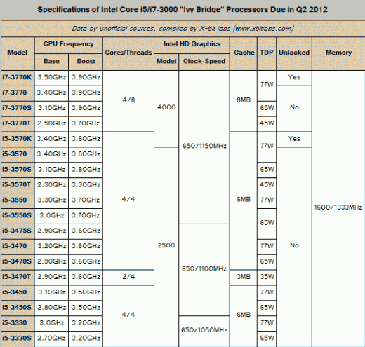 intel_ivy_bridge_specifications1
