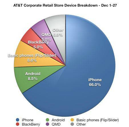 AT&T-iPhone-chart-inline
