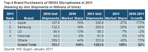 ihs-isuppli-mems-microphones-in-20111