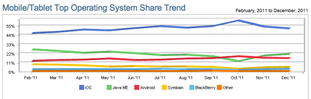mobile-web-marketshare-2011