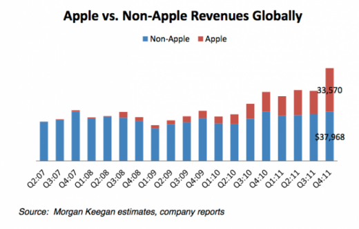 apple_non-apple_revenues