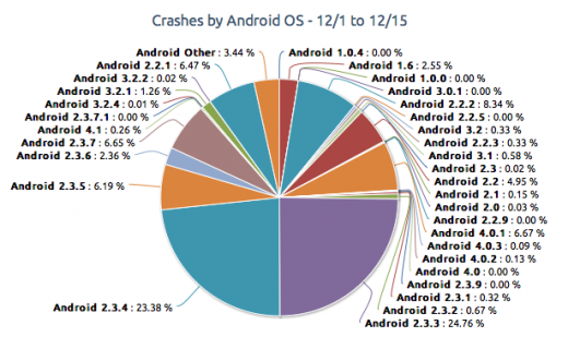 crashes-android1