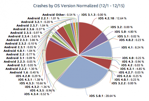 crashes-ios-android-1