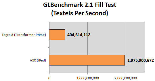 GLBench-Fill-Test