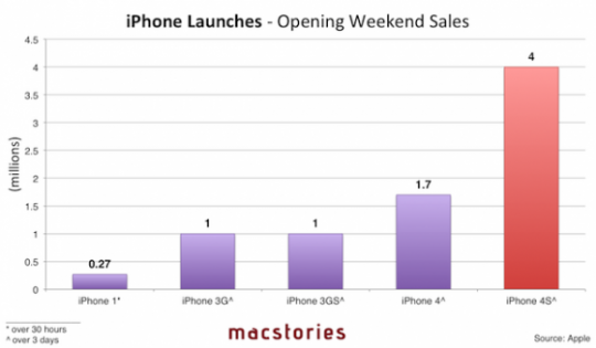 iPhone-Launches-small1-580x339