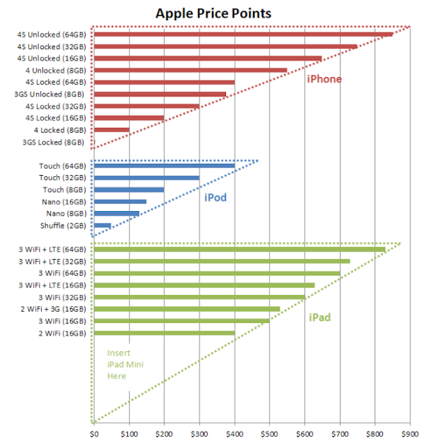 Apple-Price-Points