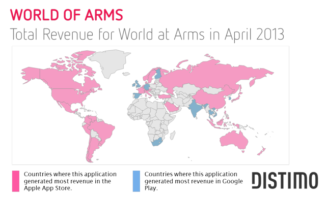 World of Arms