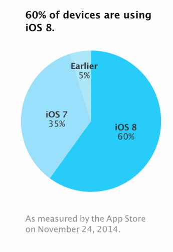 ios-8-adoption-01