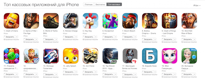 topgrossing