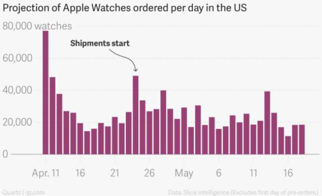 projection_of_apple_watches_ordered_per_day_in_the_us