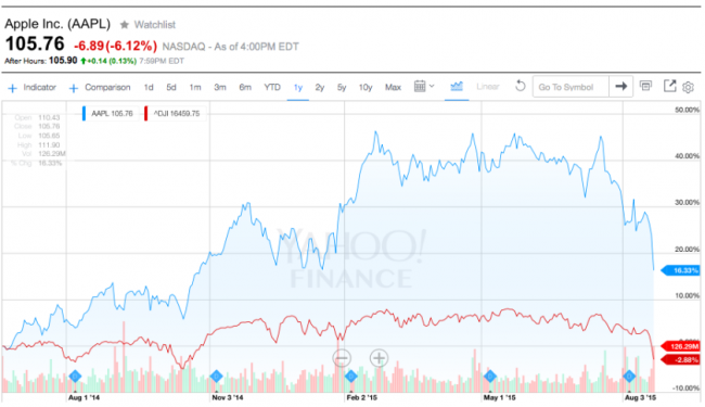 aapl-and-dow