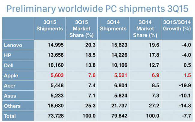 gartner-wordwide-pc-shipments