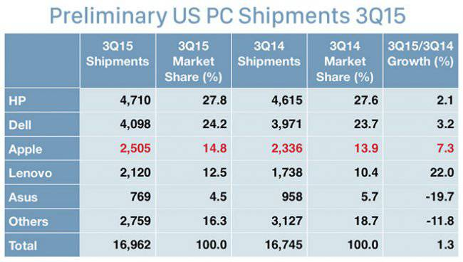 gartner-us-pc-shipments