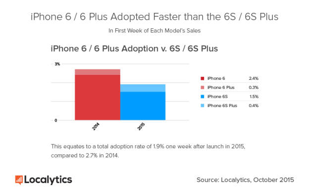 iphone-6s-vs-iphone-6-adoption-localytics-1